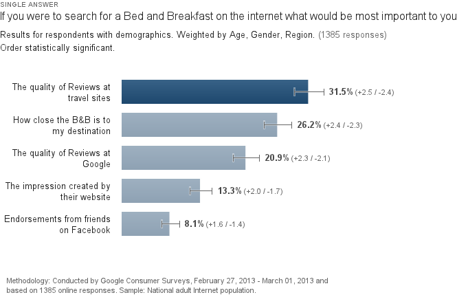 How do consumers find a b b local university for How to buy a bed and breakfast