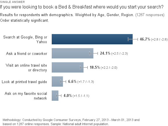 Where do consumers start their search for a Bed and Breakfast