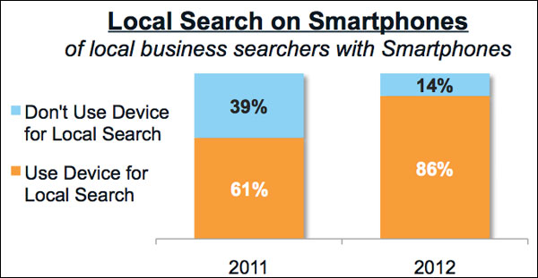 local-search-smartphones