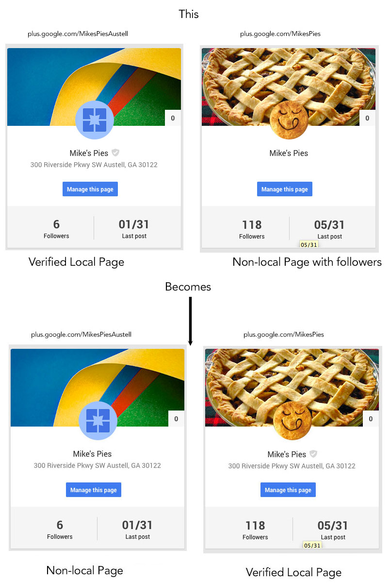 Google Now Allows Brand Pages to Become Google+ Local Pages