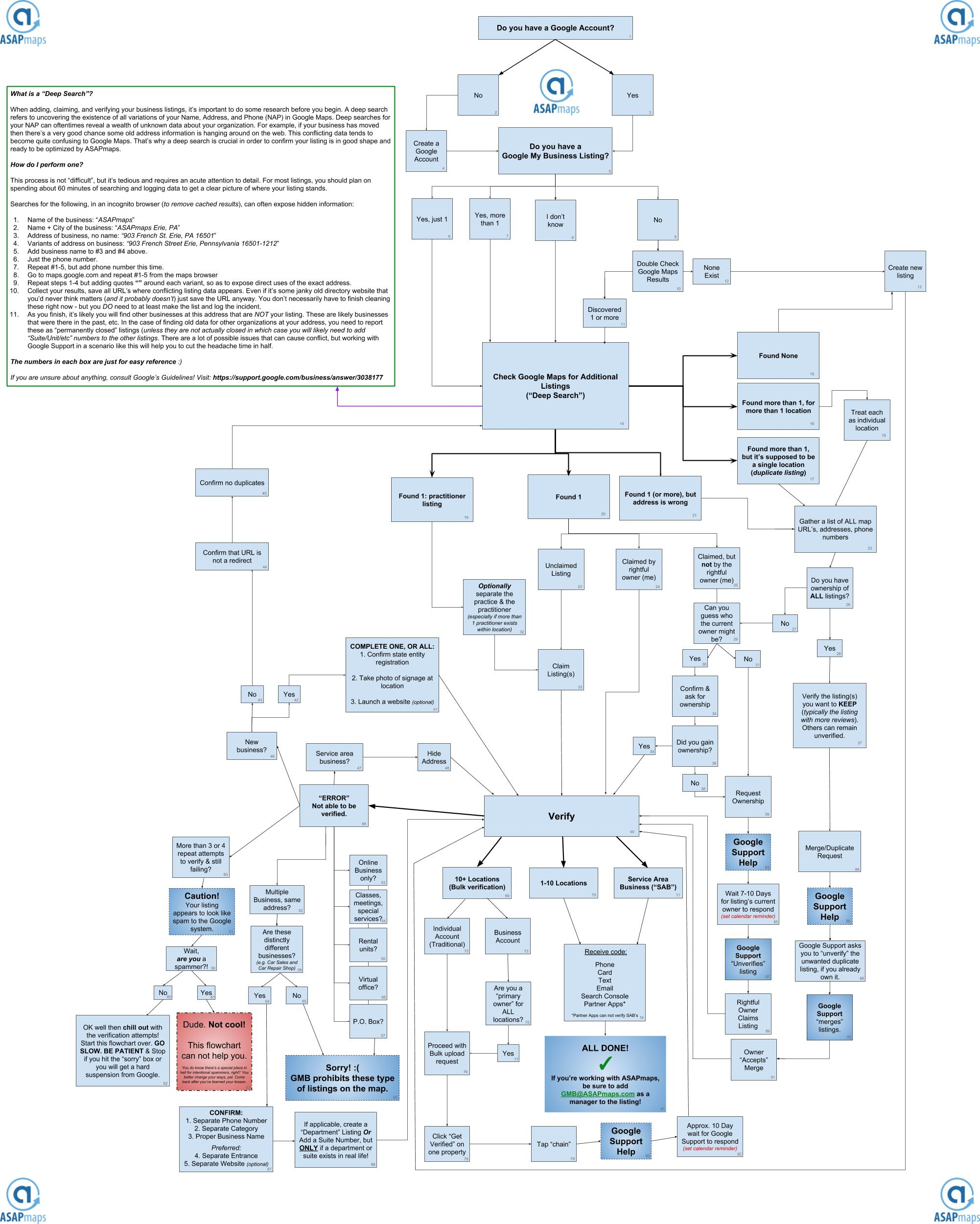 Google My Business Flowchart The Ultimate Guide On How To Fix Or