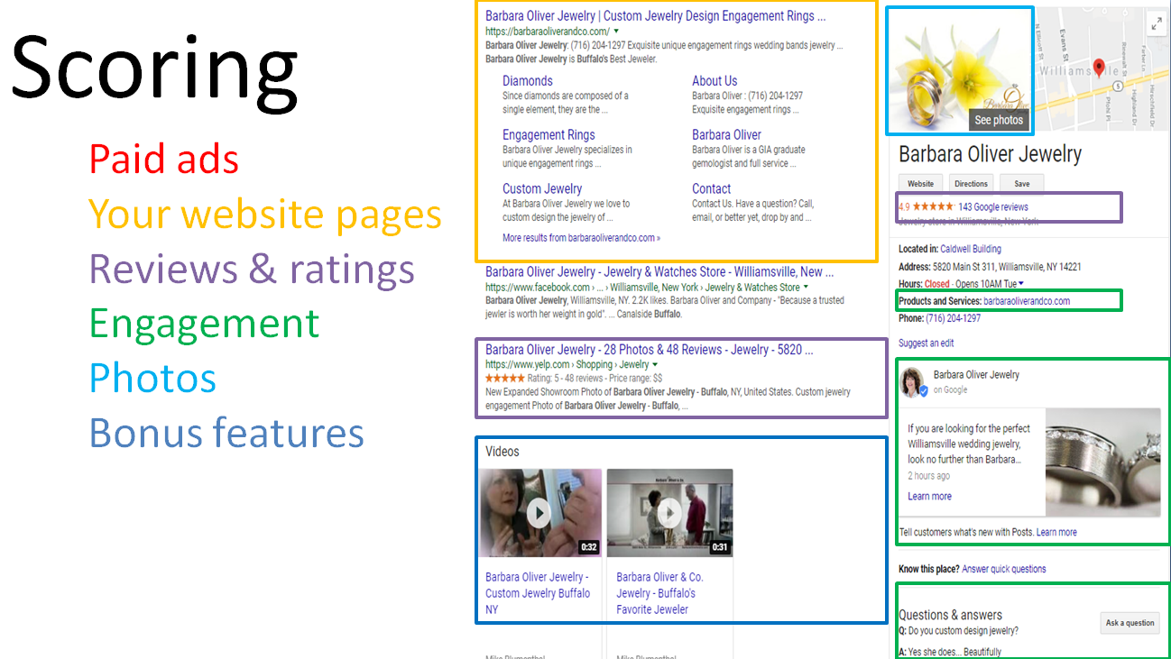 Scoring Your Brand Page at Google - Local University